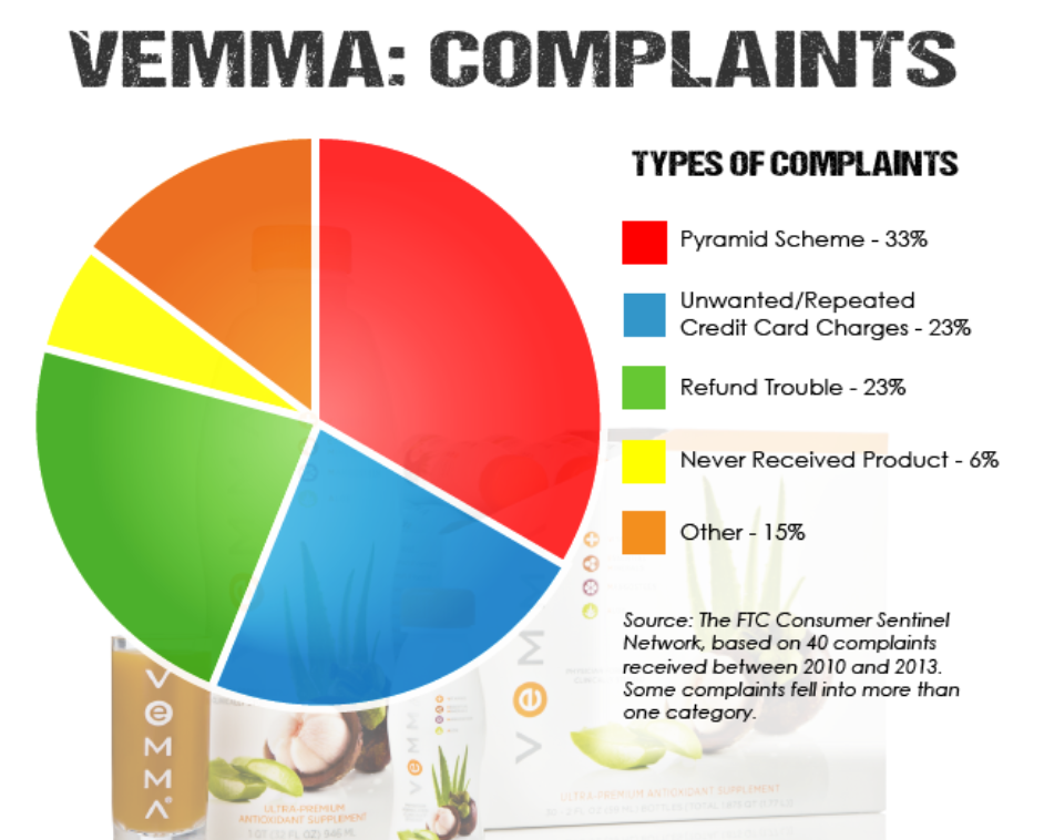 what is the vemma scam